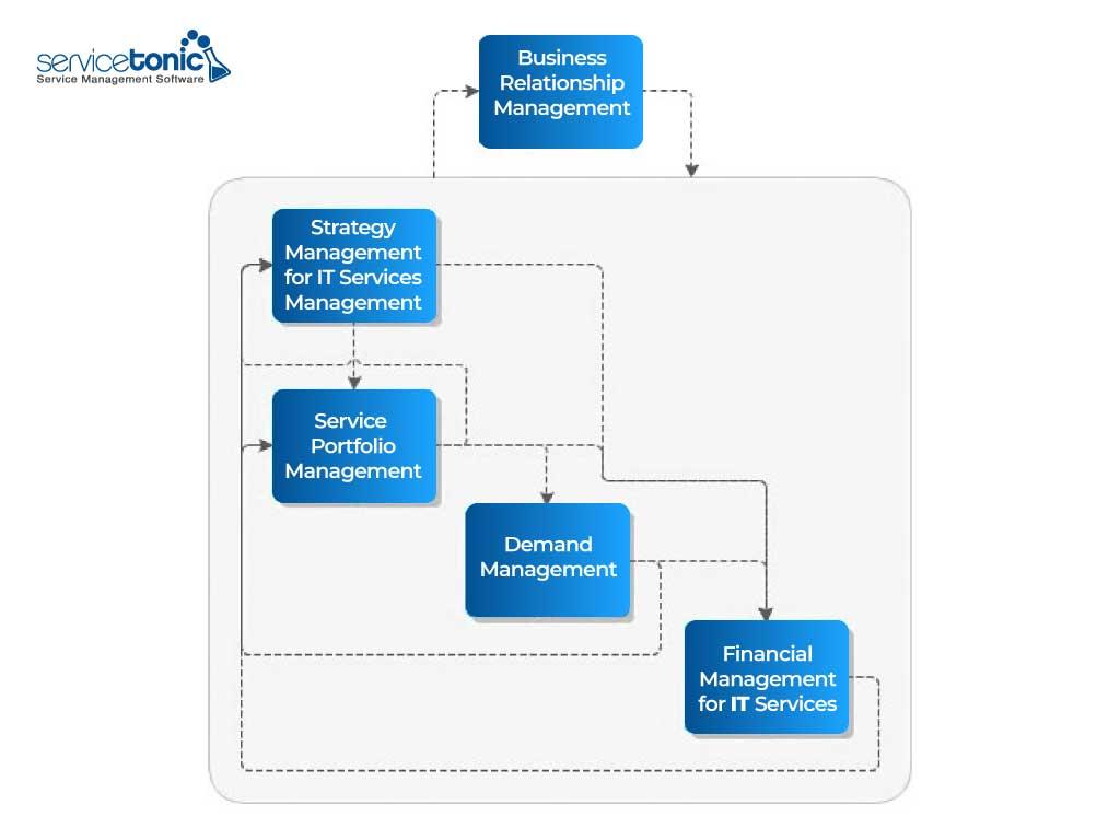 Estrategia de servicios ITIL