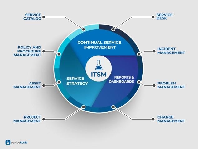 conceptos ITSM