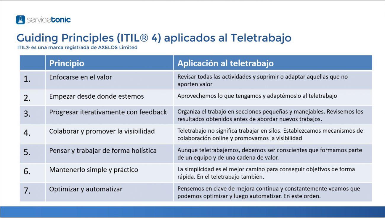 Buenas prácticas ITSM