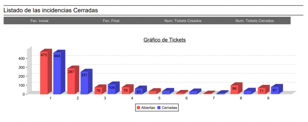 Informes sobre los tickets con ServiceTonic