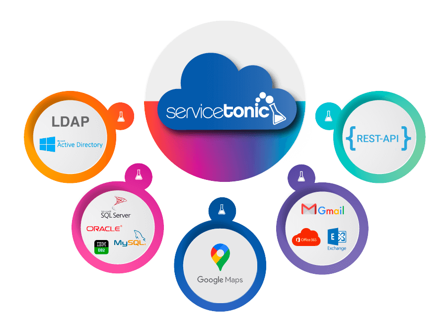 Integration with Customer Service Software
